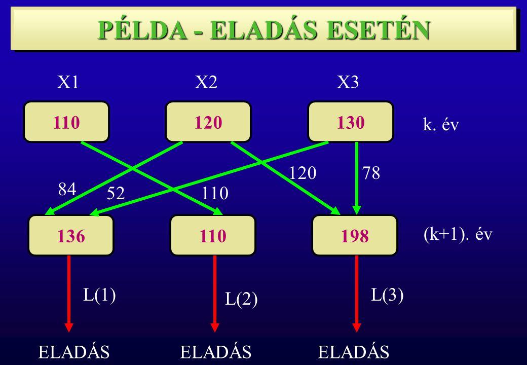110120130 X1X2X3 136110198 L(1) L(2) L(3) k. év (k+1).