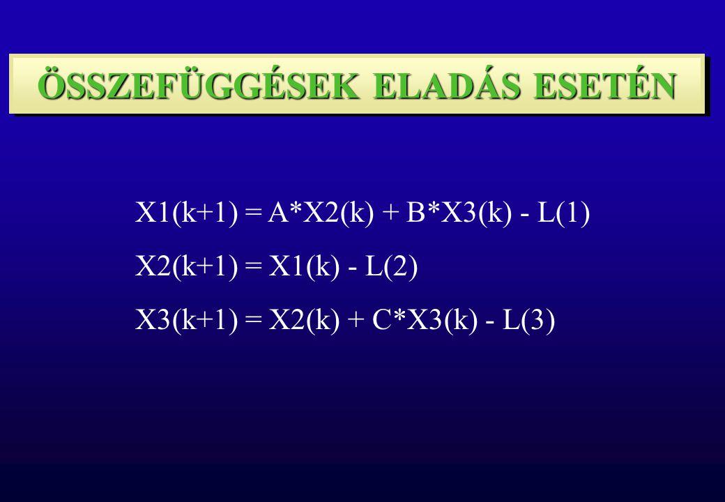 X1(k+1) = A*X2(k) + B*X3(k) - L(1) X2(k+1) = X1(k) - L(2) X3(k+1) = X2(k) + C*X3(k) - L(3) ÖSSZEFÜGGÉSEK ELADÁS ESETÉN