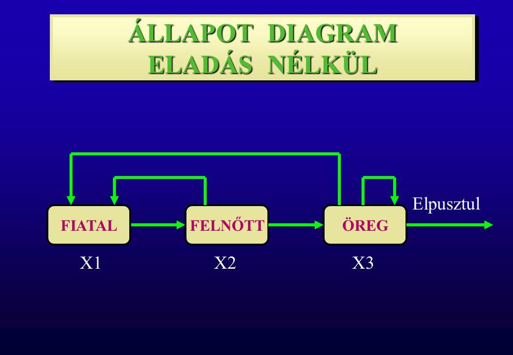 110120130 X1X2X3 136110198 X1X2X3 k.év (k+1).