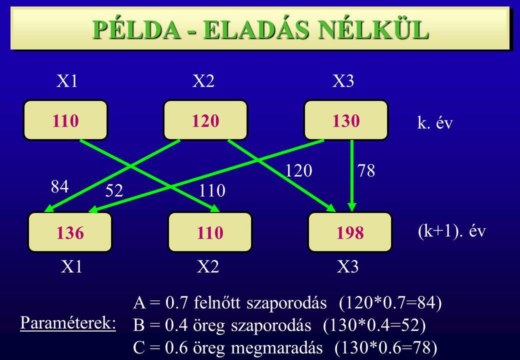 110120130 X1X2X3 136110198 X1X2X3 k. év (k+1).