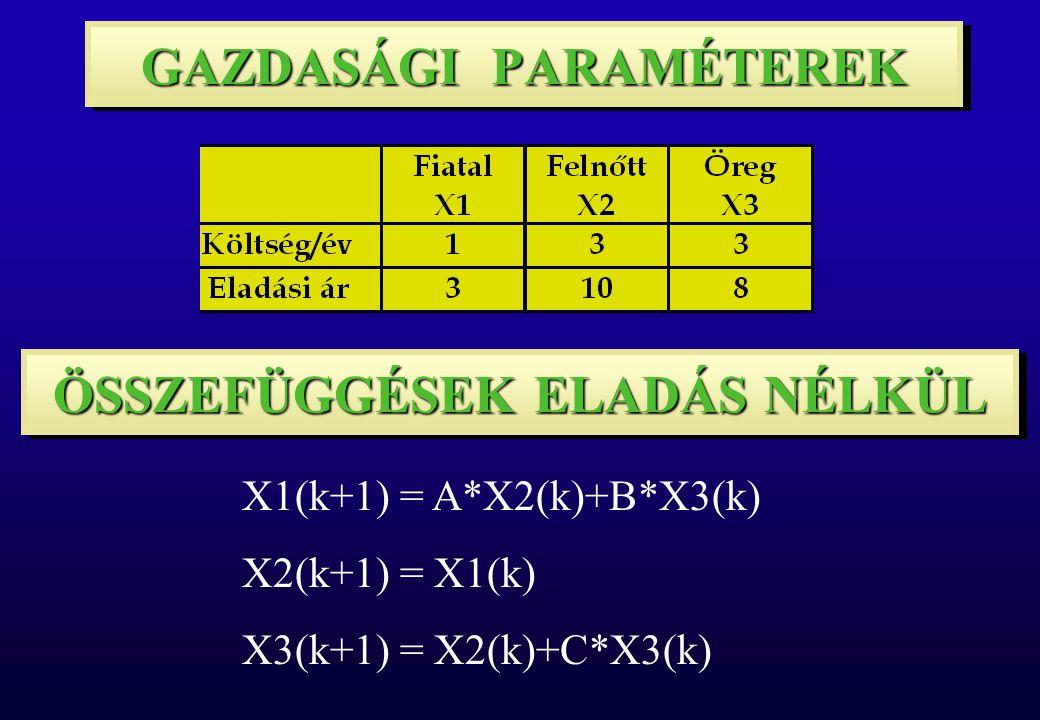 X1(k+1) = A*X2(k)+B*X3(k) X2(k+1) = X1(k) X3(k+1) = X2(k)+C*X3(k) GAZDASÁGI PARAMÉTEREK ÖSSZEFÜGGÉSEK ELADÁS NÉLKÜL