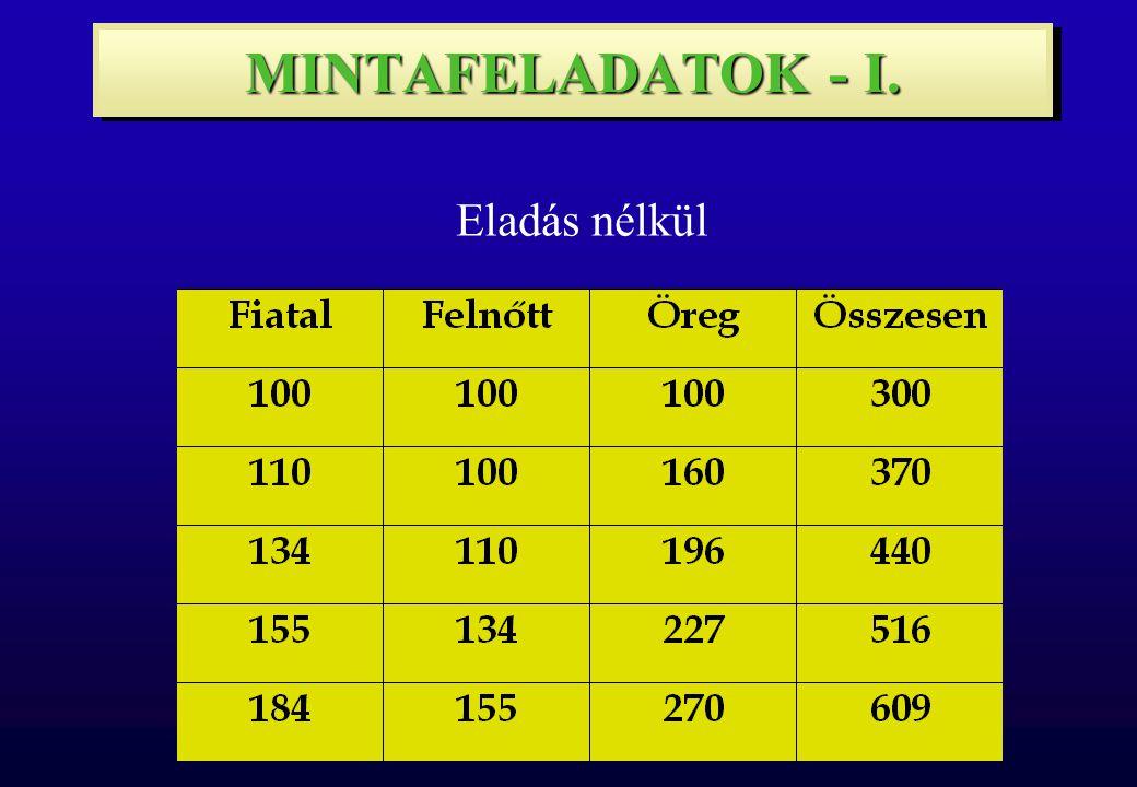 MINTAFELADATOK - I. Eladás nélkül