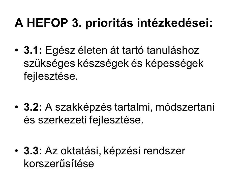 A HEFOP 3. prioritás intézkedései: 3.1: Egész életen át tartó tanuláshoz szükséges készségek és képességek fejlesztése. 3.2: A szakképzés tartalmi, mó