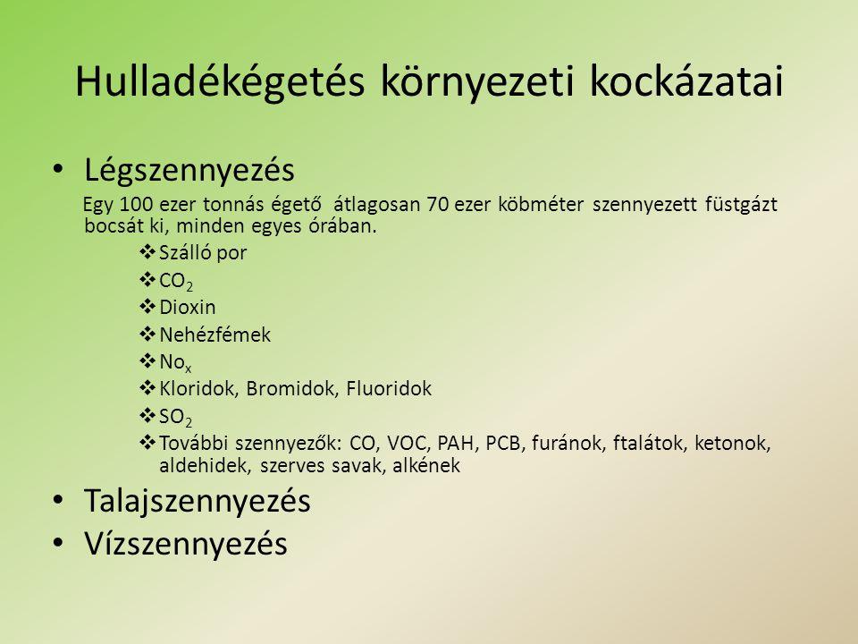 A tisztítatlan gázhalmazállapotú égéstermékek összetétele AnyagMennyiség H2O10-18 tf% CO26-12 tf% O27-14 tf% CO50-600 mg/m3 HCl0,4-1,5 g/m3 HF2-20 mg/m3 SO2200-800 mg/m3 Nox200-400 mg/m3 Szálló por2-15 g/m3