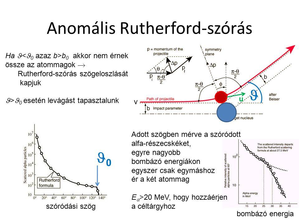 Anomális Rutherford-szórás Ha b 0 akkor nem érnek össze az atommagok  Rutherford-szórás szögeloszlását kapjuk > 0 esetén levágást tapasztalunk szóród