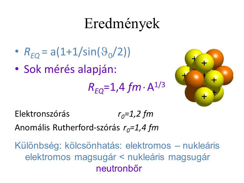 Eredmények R EQ = a(1+1/sin( 0 /2)) Sok mérés alapján: R EQ =1,4 fm  A 1/3 Elektronszórás r 0 =1,2 fm Anomális Rutherford-szórás r 0 =1,4 fm Különbsé