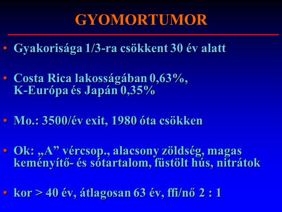 """GYOMORTUMOR Gyakorisága 1/3-ra csökkent 30 év alatt Costa Rica lakosságában 0,63%, K-Európa és Japán 0,35% Mo.: 3500/év exit, 1980 óta csökken Ok: """"A"""""""
