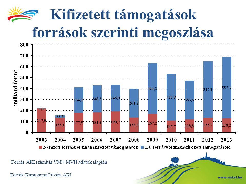 Közvetlen kifizetések csökkentése (degresszivitás): kötelező, az alaptámogatások (BPS/SAPS) 150 ezer euró feletti összegére legalább 5%-os elvonást kell alkalmazni Figyelembe vehető a kifizetett munkabér és annak járulékai (gazdaságfehérítő és foglalkoztatás ösztönző hatású) Az elvont összegek az adott tagállamban vidékfejlesztés keretében felhasználhatóak (100%-os EU finanszírozás) 5%-os degresszivitás esetén az alábbi hatások várhatóak A kötelező degresszivitás nincs hatással az alaptámogatás mértékére.