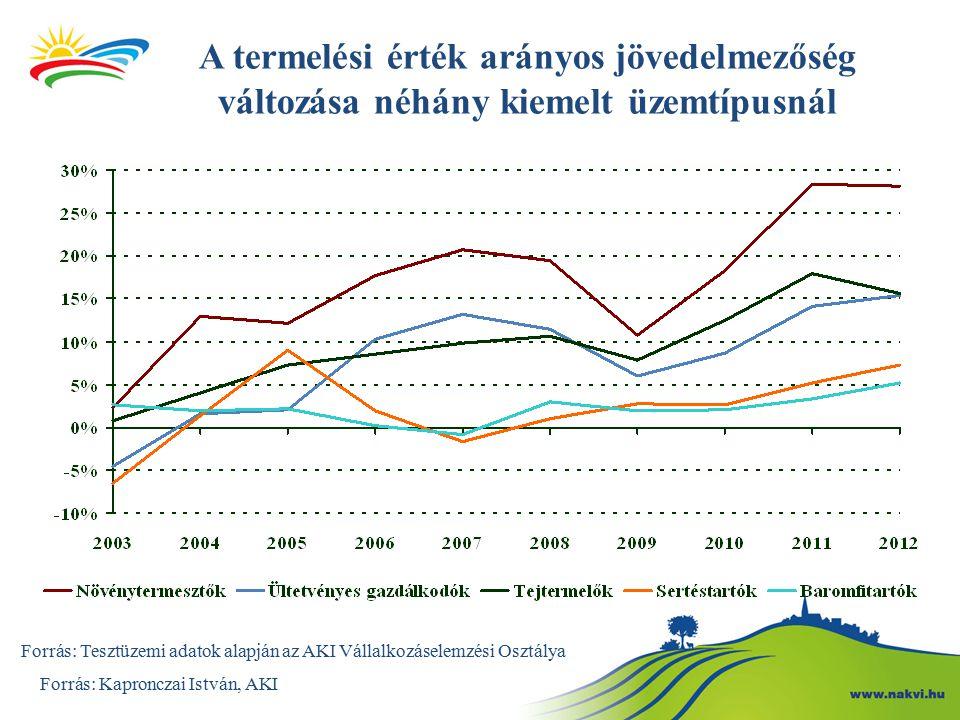 Alapmegállapítás az élelmiszeriparról Az teljes termékpálya kritikus pontja ma az élelmiszeripar Forrás: Kapronczai István, AKI