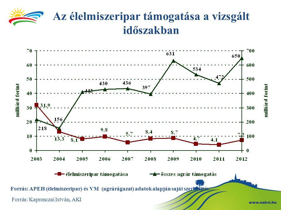 Az agrár- és vidékfejlesztési támogatások új rendszere Magyarországon KAP I.
