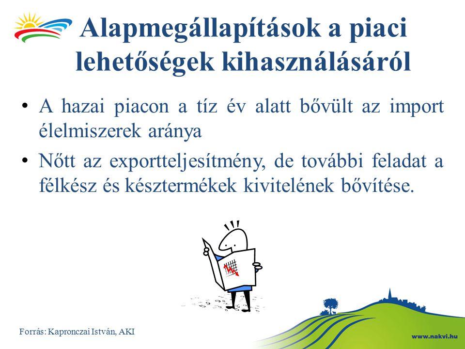 Az agrár-külkereskedelem alakulása Forrás: KSH Forrás: Kapronczai István, AKI