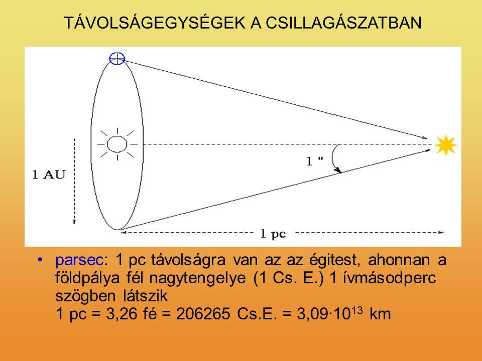TÁVOLSÁGEGYSÉGEK A CSILLAGÁSZATBAN km Cs.E./AU = Csillagászati Egység, a Föld – Nap átlagos távolság 1 Cs.E. = ~ 150.000.000 km fényév: az a távolság
