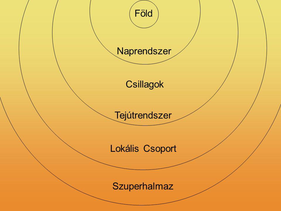 Naprendszer Föld Csillagok Tejútrendszer Lokális Csoport Szuperhalmaz