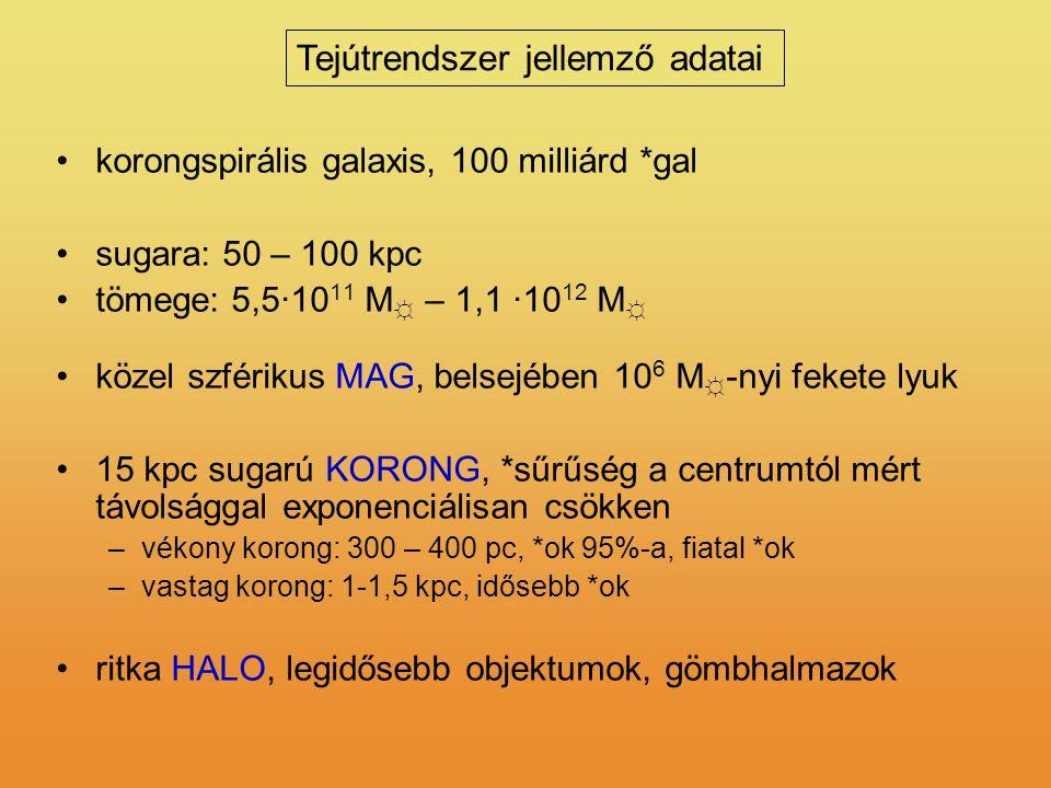 Tejútrendszer jellemző adatai korongspirális galaxis, 100 milliárd *gal sugara: 50 – 100 kpc tömege: 5,5·10 11 M ☼ – 1,1 ·10 12 M ☼ közel szférikus MA