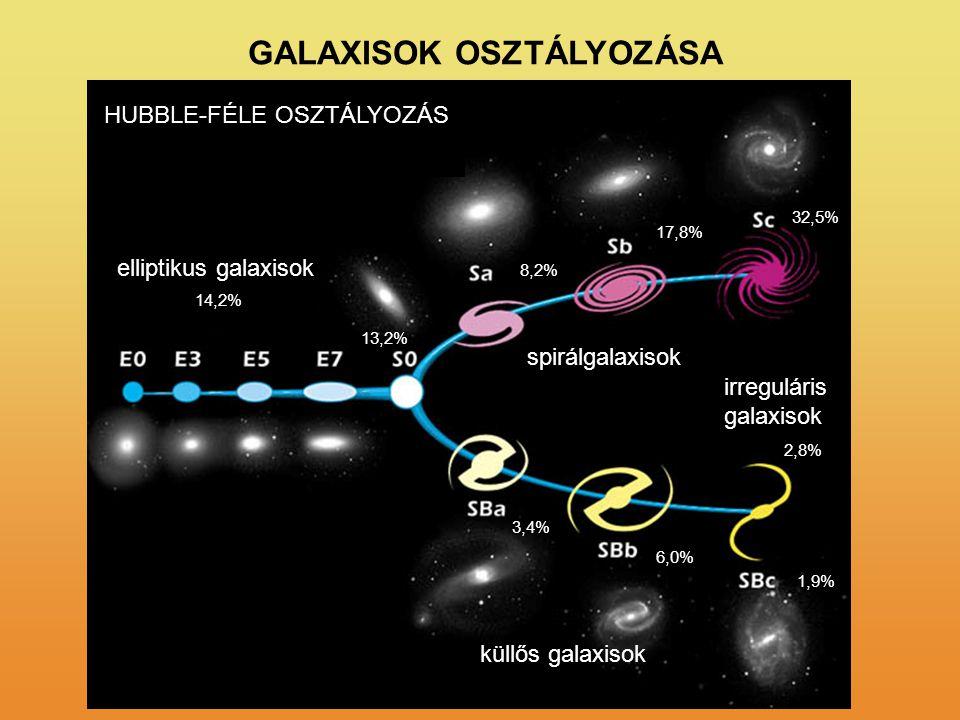 GALAXISOK OSZTÁLYOZÁSA küllős galaxisok elliptikus galaxisok spirálgalaxisok irreguláris galaxisok 2,8% 1,9% 6,0% 3,4% 13,2% 14,2% 8,2% 17,8% 32,5% HU