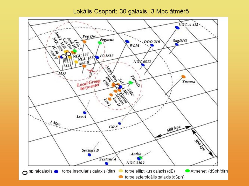 Lokális Csoport: 30 galaxis, 3 Mpc átmérő spirálgalaxistörpe irreguláris galaxis (dIrr) törpe szferoidális galaxis (dSph) törpe elliptikus galaxis (dE