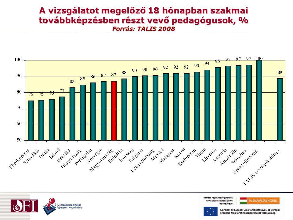A vizsgálatot megelőző 18 hónapban szakmai továbbképzésben részt vevő pedagógusok, % Forrás: TALIS 2008