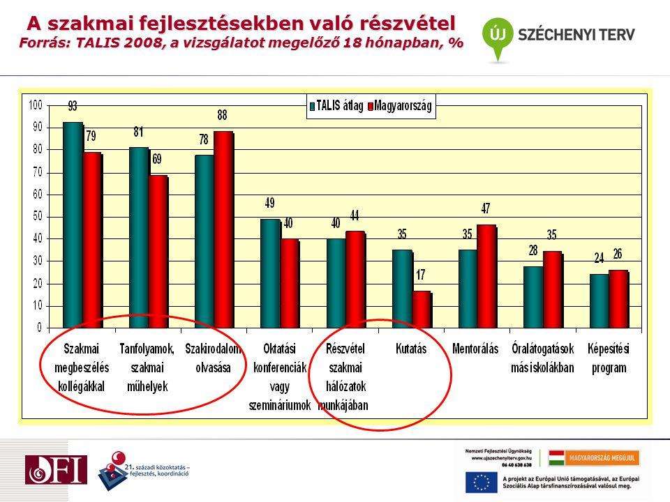 A szakmai fejlesztésekben való részvétel Forrás: TALIS 2008, a vizsgálatot megelőző 18 hónapban, %