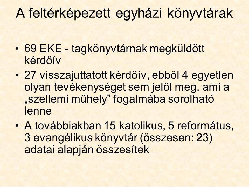 A feltérképezett egyházi könyvtárak 69 EKE - tagkönyvtárnak megküldött kérdőív 27 visszajuttatott kérdőív, ebből 4 egyetlen olyan tevékenységet sem je