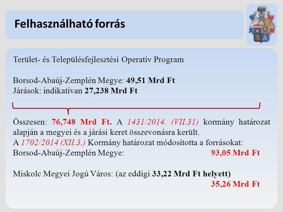 Terület- és Településfejlesztési Operatív Program Borsod-Abaúj-Zemplén Megye: 49,51 Mrd Ft Járások: indikatívan 27,238 Mrd Ft Összesen: 76,748 Mrd Ft.