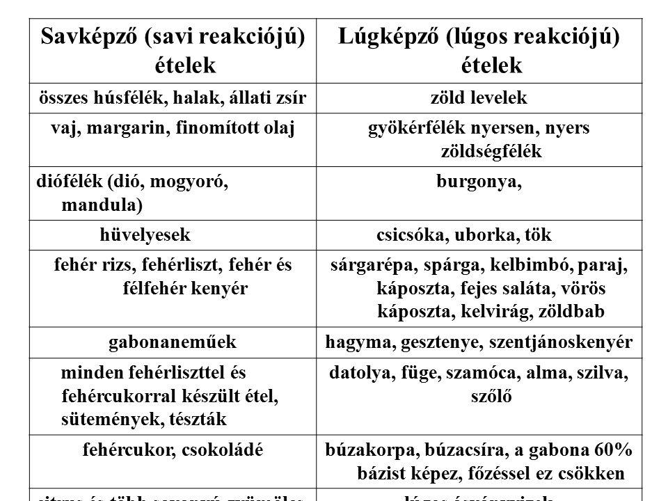 Savképző (savi reakciójú) ételek Lúgképző (lúgos reakciójú) ételek összes húsfélék, halak, állati zsírzöld levelek vaj, margarin, finomított olajgyöké