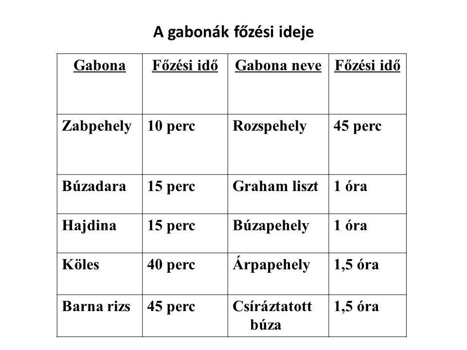 A gabonák főzési ideje GabonaFőzési időGabona neveFőzési idő Zabpehely10 percRozspehely45 perc Búzadara15 percGraham liszt1 óra Hajdina15 percBúzapehe