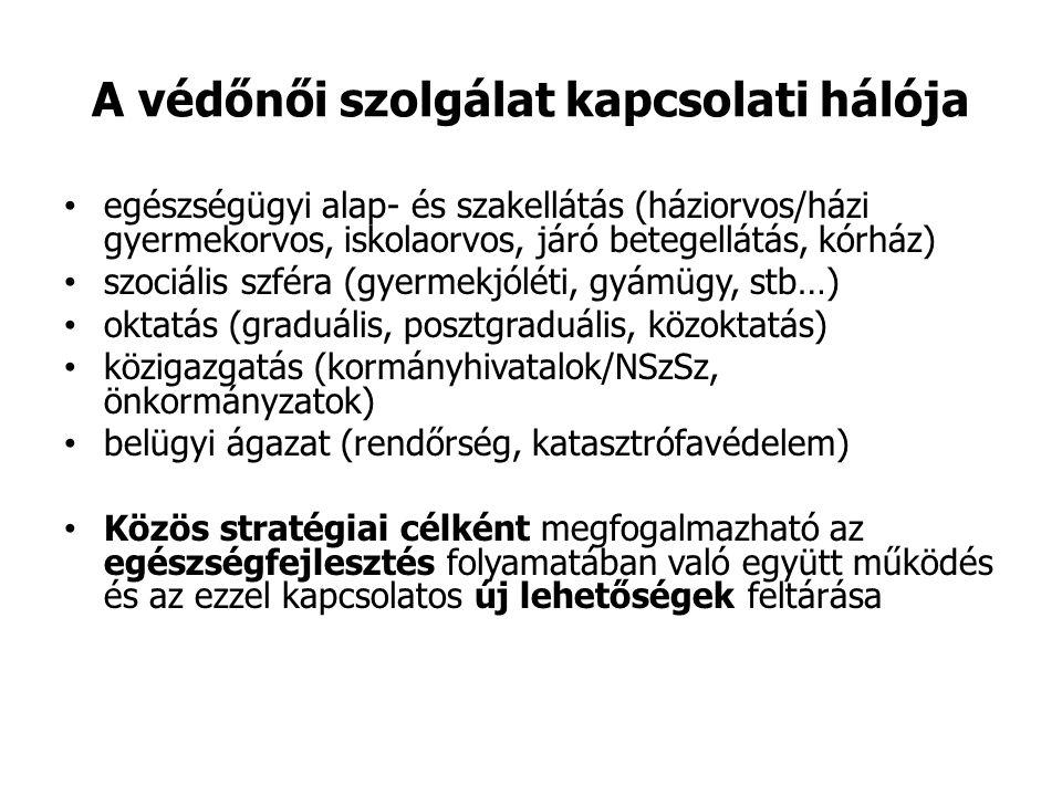 A védőnői szolgálat kapcsolati hálója egészségügyi alap- és szakellátás (háziorvos/házi gyermekorvos, iskolaorvos, járó betegellátás, kórház) szociális szféra (gyermekjóléti, gyámügy, stb…) oktatás (graduális, posztgraduális, közoktatás) közigazgatás (kormányhivatalok/NSzSz, önkormányzatok) belügyi ágazat (rendőrség, katasztrófavédelem) Közös stratégiai célként megfogalmazható az egészségfejlesztés folyamatában való együtt működés és az ezzel kapcsolatos új lehetőségek feltárása