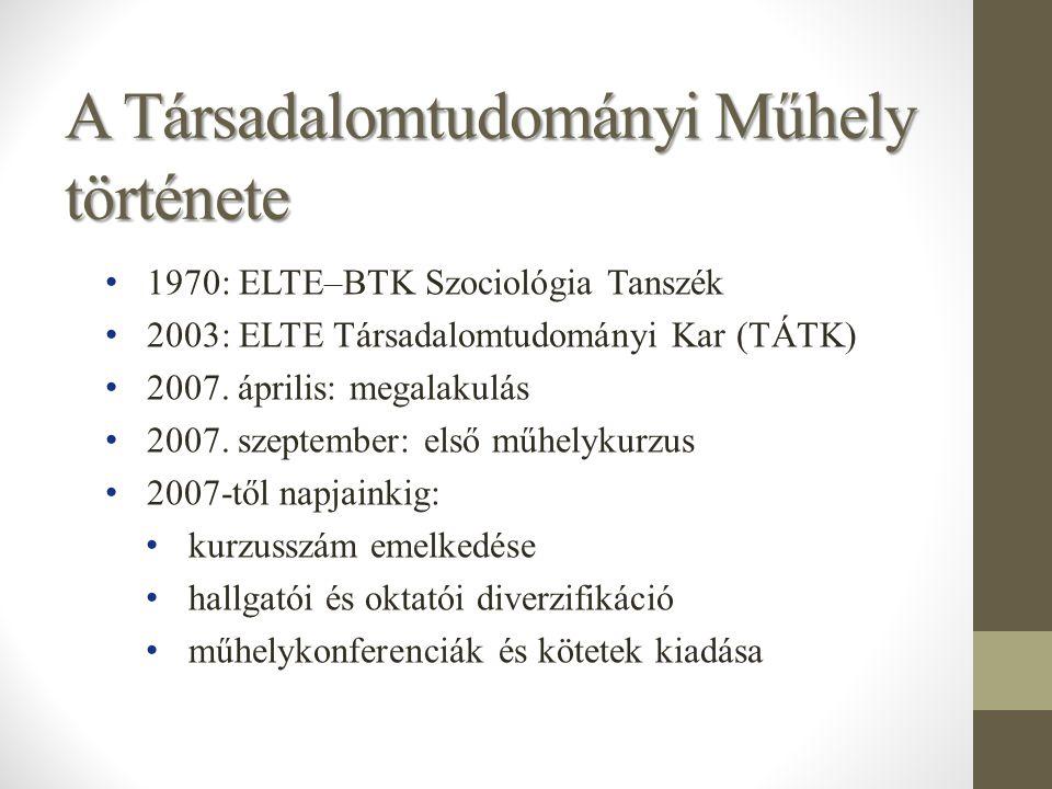 A Társadalomtudományi Műhely története 1970: ELTE–BTK Szociológia Tanszék 2003: ELTE Társadalomtudományi Kar (TÁTK) 2007. április: megalakulás 2007. s