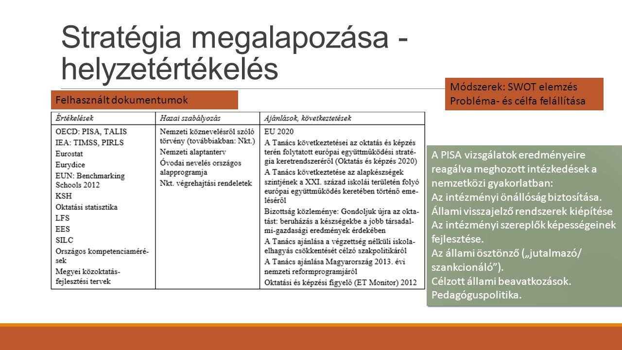 Stratégia megalapozása - helyzetértékelés Felhasznált dokumentumok Módszerek: SWOT elemzés Probléma- és célfa felállítása A PISA vizsgálatok eredménye