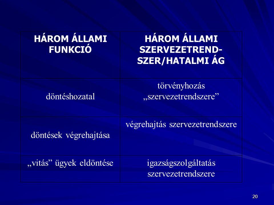 """20 HÁROM ÁLLAMI FUNKCIÓ HÁROM ÁLLAMI SZERVEZETREND- SZER/HATALMI ÁG döntéshozatal törvényhozás """"szervezetrendszere"""" döntések végrehajtása végrehajtás"""