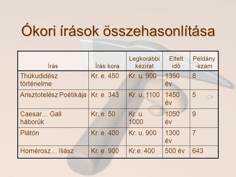 Ókori írások összehasonlítása ÍrásÍrás kora Legkorábbi kézirat Eltelt idő Példány -szám Thükudidész történelme Kr. e. 450Kr. u. 9001350 év 8 Arisztote