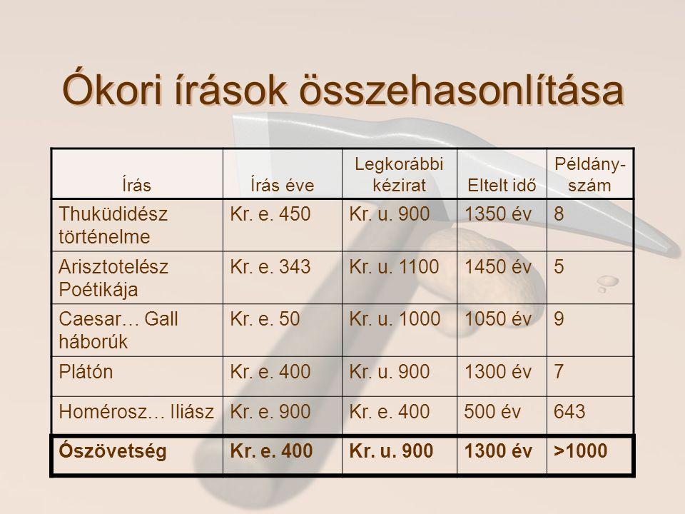 Ókori írások összehasonlítása ÍrásÍrás éve Legkorábbi kéziratEltelt idő Példány- szám Thuküdidész történelme Kr.