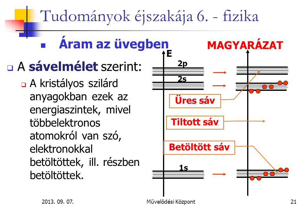 2013. 09. 07.Művelődési Központ21 Tudományok éjszakája 6. - fizika Áram az üvegben  A sávelmélet szerint:  A kristályos szilárd anyagokban ezek az e