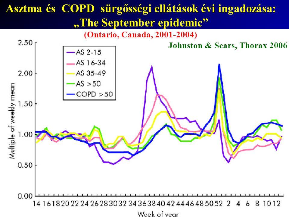 """Johnston & Sears, Thorax 2006 Asztma és COPD sürgősségi ellátások évi ingadozása: """"The September epidemic (Ontario, Canada, 2001-2004)"""