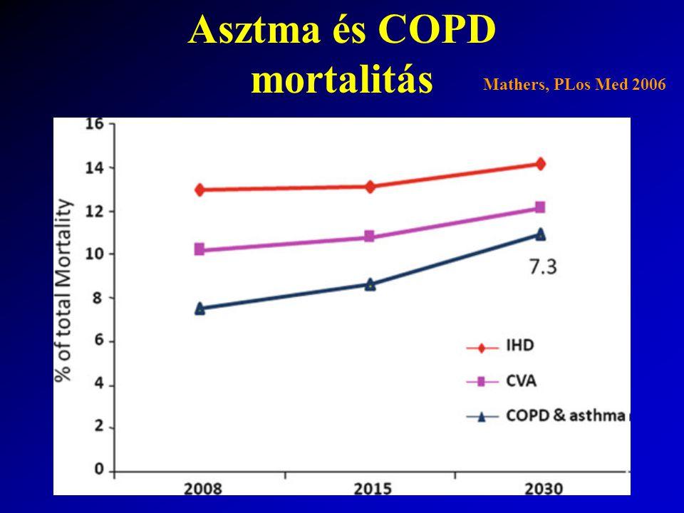 Asztma exacerbáció kezelése Enyhe exacerbáció Roham oldódik További teendő: 100-200  g rövid hat  -2-agonista 4-6 h-ként, 24-48 h; inh.