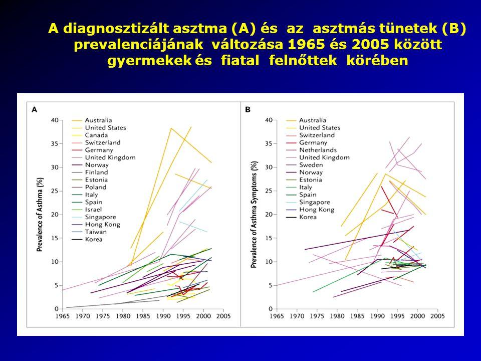 A diagnosztizált asztma (A) és az asztmás tünetek (B) prevalenciájának változása 1965 és 2005 között gyermekek és fiatal felnőttek körében