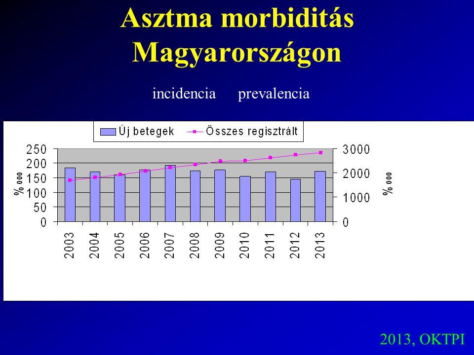 Asztma morbiditás Magyarországon 2013, OKTPI incidenciaprevalencia