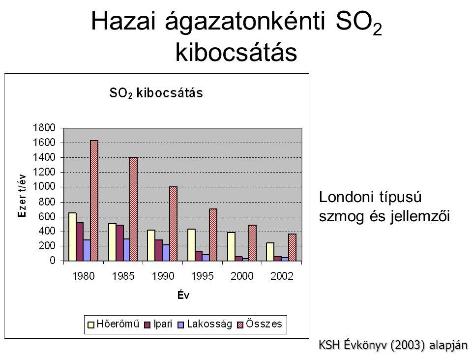 Veszélyes nyomgázok III.Cl 2 ill. hipoklorit gyök - HCl gáz.
