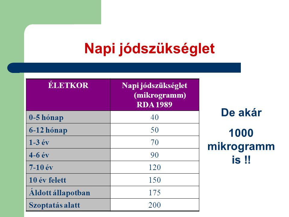 Napi jódszükséglet ÉLETKORNapi jódszükséglet (mikrogramm) RDA 1989 0-5 hónap40 6-12 hónap50 1-3 év70 4-6 év90 7-10 év120 10 év felett150 Áldott állapotban175 Szoptatás alatt200 De akár 1000 mikrogramm is !!