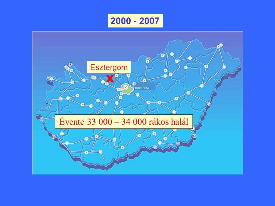 X Esztergom Évente 33 000 – 34 000 rákos halál 2000 - 2007