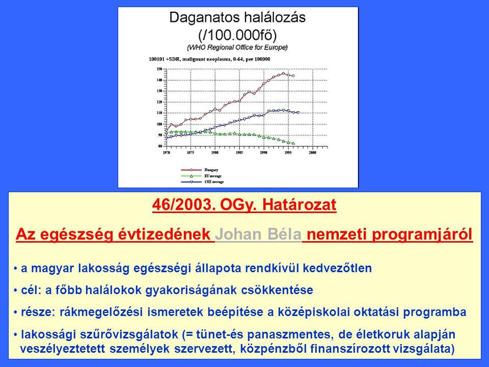 Leggyakoribb daganatos halálokok Magyarországon (2003.) FérfiakNők Tüdő/hörgőEmlőVastagbél Szájüregi rákTüdő/hörgő ProstataLymphoid rsz.Gyomor Lymphoid rendszerPancreas PancreasOvarium