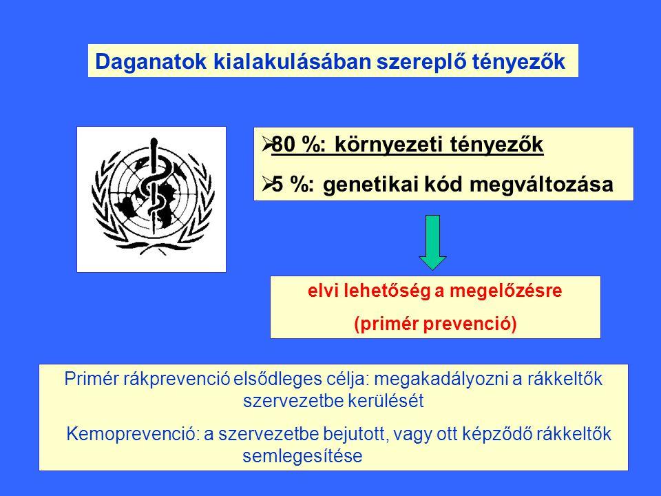 Daganatok kialakulásában szereplő tényezők  80 %: környezeti tényezők  5 %: genetikai kód megváltozása elvi lehetőség a megelőzésre (primér prevenci