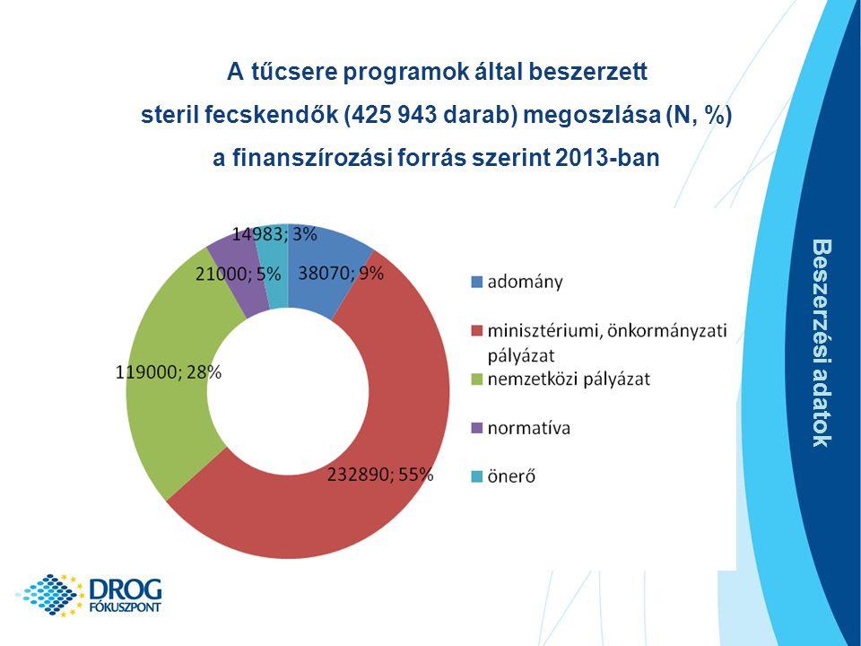 A tűcsere programok által beszerzett steril fecskendők (425 943 darab) megoszlása (N, %) a finanszírozási forrás szerint 2013-ban Beszerzési adatok