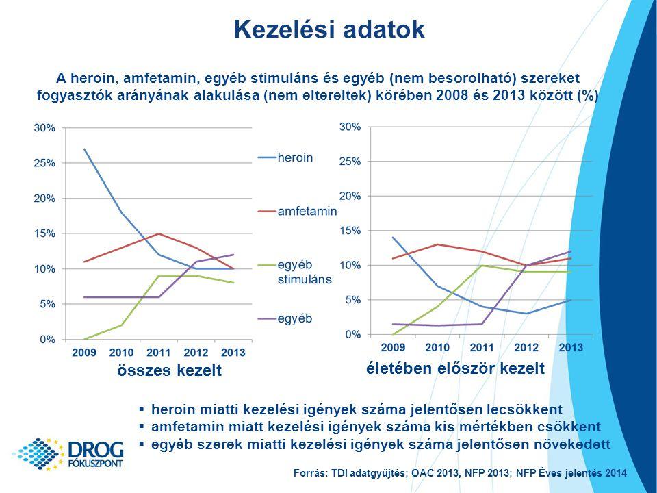 Kezelési adatok A heroin, amfetamin, egyéb stimuláns és egyéb (nem besorolható) szereket fogyasztók arányának alakulása (nem eltereltek) körében 2008 és 2013 között (%) összes kezelt életében először kezelt  heroin miatti kezelési igények száma jelentősen lecsökkent  amfetamin miatt kezelési igények száma kis mértékben csökkent  egyéb szerek miatti kezelési igények száma jelentősen növekedett Forrás: TDI adatgyűjtés; OAC 2013, NFP 2013; NFP Éves jelentés 2014