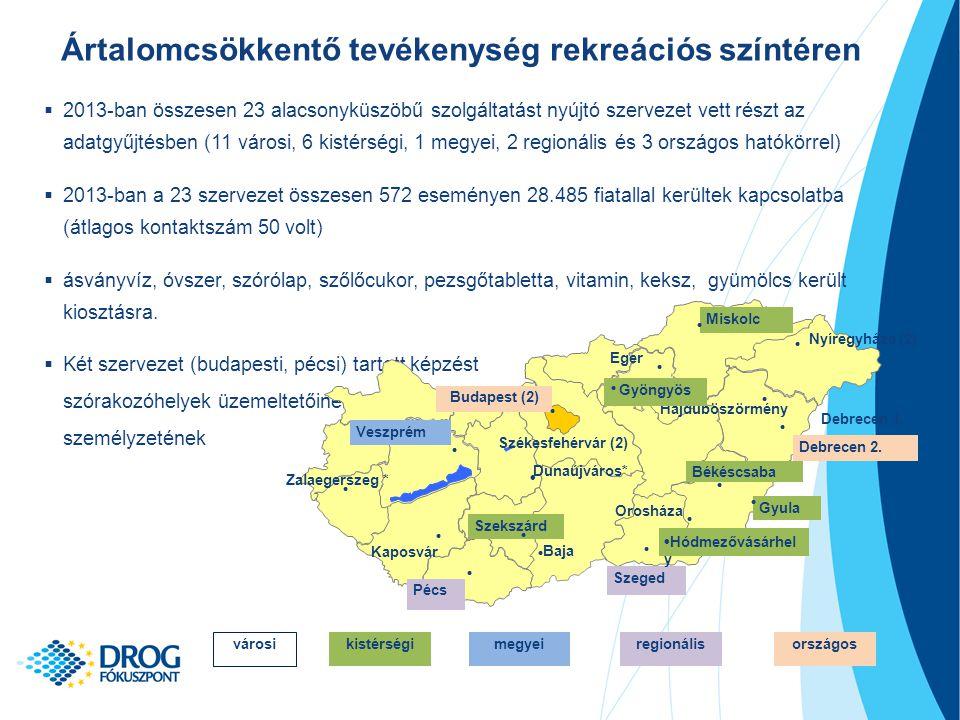 Ártalomcsökkentő tevékenység rekreációs színtéren  2013-ban összesen 23 alacsonyküszöbű szolgáltatást nyújtó szervezet vett részt az adatgyűjtésben (11 városi, 6 kistérségi, 1 megyei, 2 regionális és 3 országos hatókörrel)  2013-ban a 23 szervezet összesen 572 eseményen 28.485 fiatallal kerültek kapcsolatba (átlagos kontaktszám 50 volt)  ásványvíz, óvszer, szórólap, szőlőcukor, pezsgőtabletta, vitamin, keksz, gyümölcs került kiosztásra.