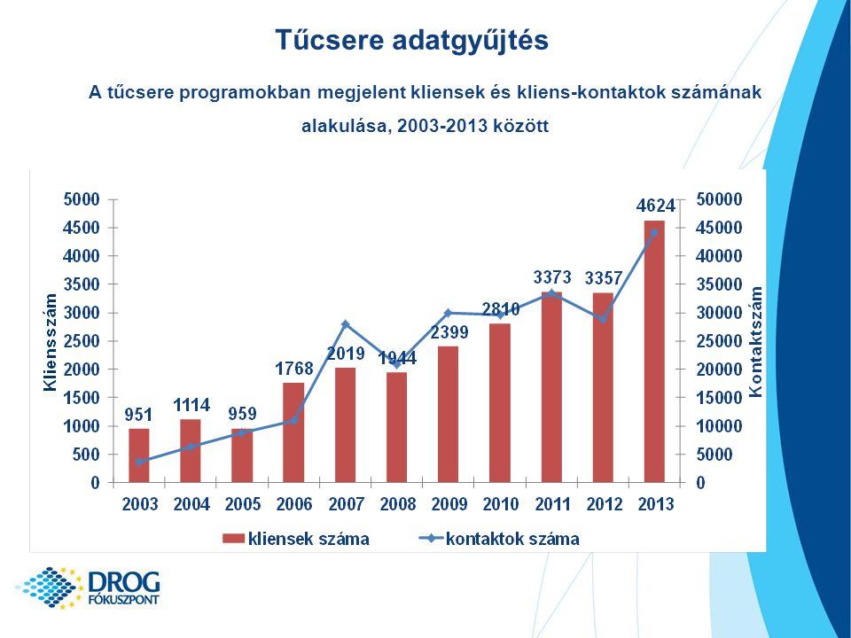 Forgalmi adatok (2008-2013) Kliensek/ új kliensek és kontaktok száma Forgalmi adatok 38% ↑ 16% ↑ 54% ↑