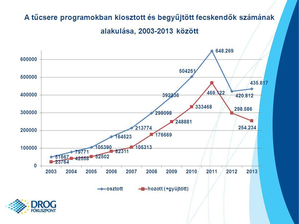 A tűcsere programokban kiosztott és begyűjtött fecskendők számának alakulása, 2003-2013 között