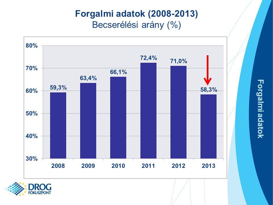 Forgalmi adatok (2008-2013) Becserélési arány (%) Forgalmi adatok
