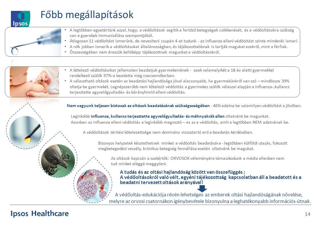 A tudás és az oltási hajlandóság között van összefüggés ; A védőoltásokról való vélt, egyéni tájékozottság kapcsolatban áll a beadatott és a beadatni