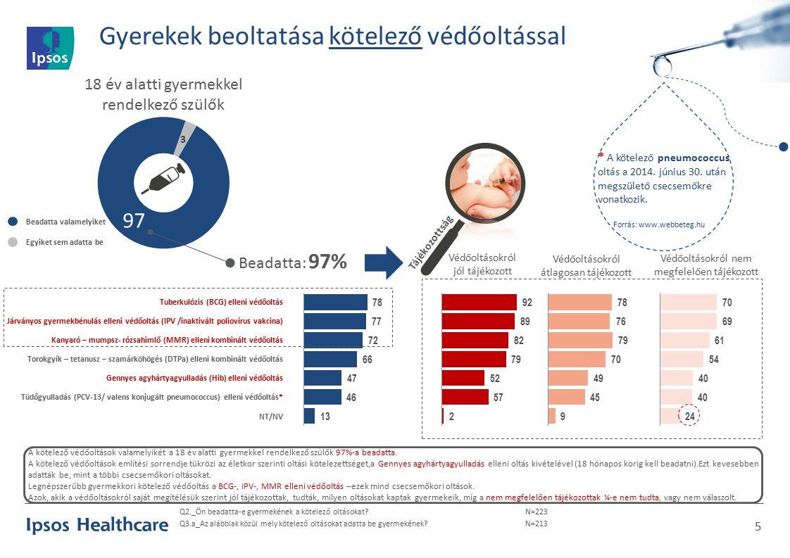 Gyerekek beoltatása kötelező védőoltással 5 Q2._Ön beadatta-e gyermekének a kötelező oltásokat?N=223 Q3.a_Az alábbiak közül mely kötelező oltásokat adatta be gyermekének?N=213 18 év alatti gyermekkel rendelkező szülők Tuberkulózis (BCG) elleni védőoltás Járványos gyermekbénulás elleni védőoltás (IPV /inaktivált poliovírus vakcina) Kanyaró – mumpsz- rózsahimlő (MMR) elleni kombinált védőoltás Torokgyík – tetanusz – szamárköhögés (DTPa) elleni kombinált védőoltás Gennyes agyhártyagyulladás (Hib) elleni védőoltás Tüdőgyulladás (PCV-13/ valens konjugált pneumococcus) elleni védőoltás* NT/NV Védőoltásokról jól tájékozott Védőoltásokról átlagosan tájékozott Védőoltásokról nem megfelelően tájékozott Tájékozottság A kötelező védőoltások valamelyikét a 18 év alatti gyermekkel rendelkező szülők 97%-a beadatta.